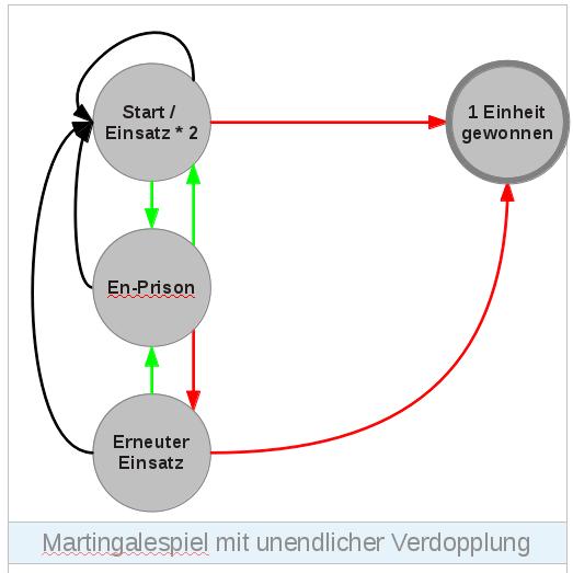 Markow-Kette für ein Martingalespiel mit ZERO