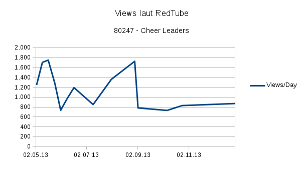 "Tägliche ""Views"" für Cheer Leaders"