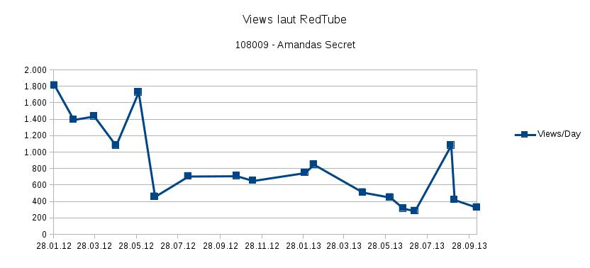 """Tägliche """"Views"""" für Amandas Secret"""