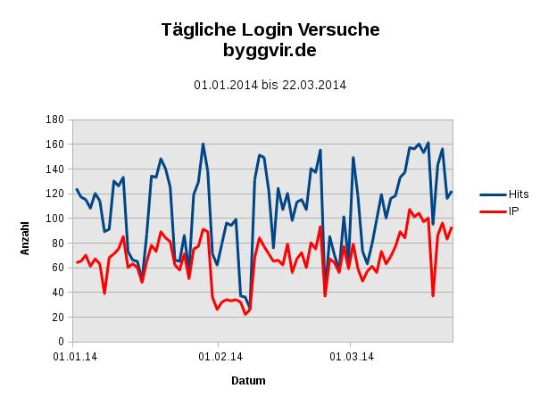 Grafik der Login Versuche