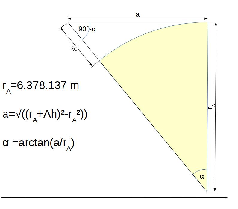 Berechnung der Neigung der Linie Auge - Horizont.
