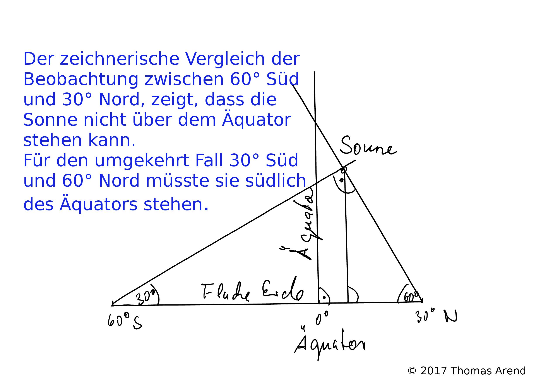 zeichnerische Vergleich der Beobachtung zwischen 60° Süd und 30° Nord