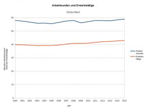 Arbeitsstunden und Erwerbstätige 2000 - 2015