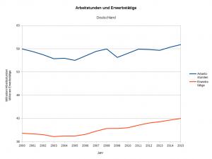 Grafik 2: Arbeitsstunden und Erwerbstätige 2000 - 2015