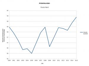 Grafik 3: Arbeitsstunden 2000 - 2015