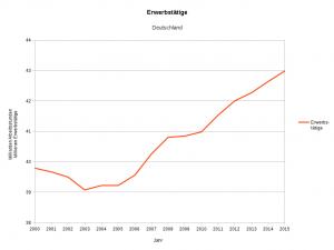 Grafik 4: Erwerbstätige 2000 - 2015