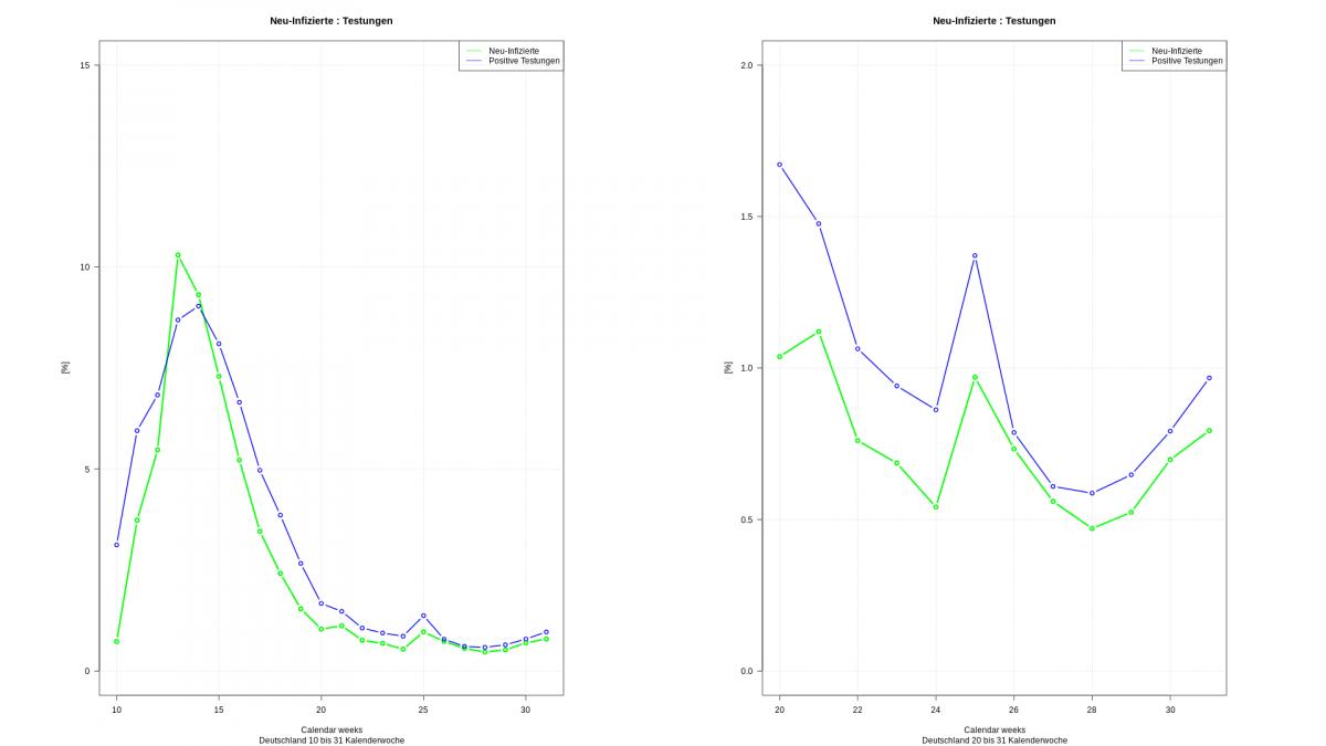 COVID-19: Vergleich Testungen mit Neuinfizierten