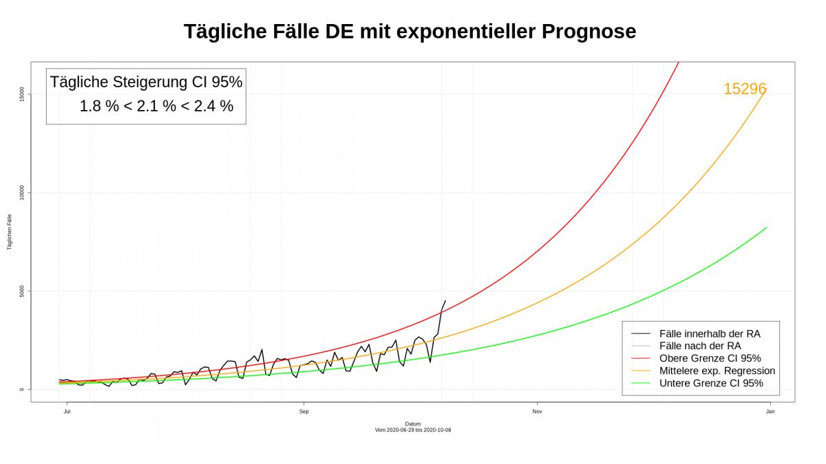 Regressionsanalyse der Daten vom 29.06. bis 08.10. und Prognose bis 31.12.2020 (Tagesfallzahlen)