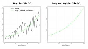 Regressionsanalyse COVID19