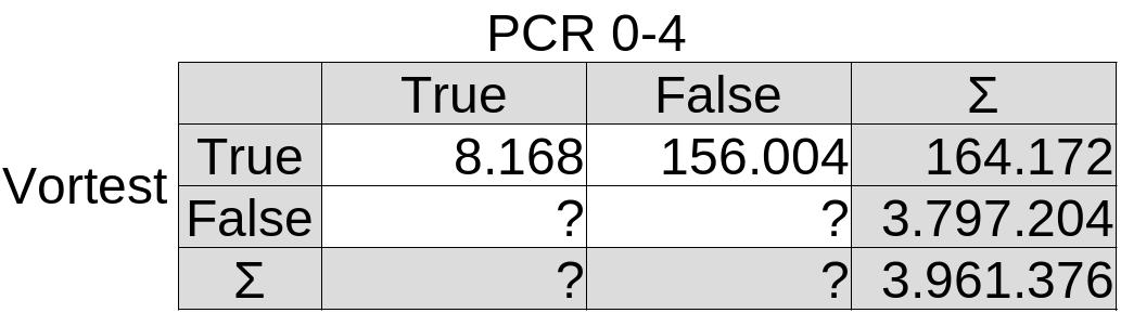 4-Felder-Tafel